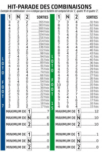 statistiques loto foot 7 15